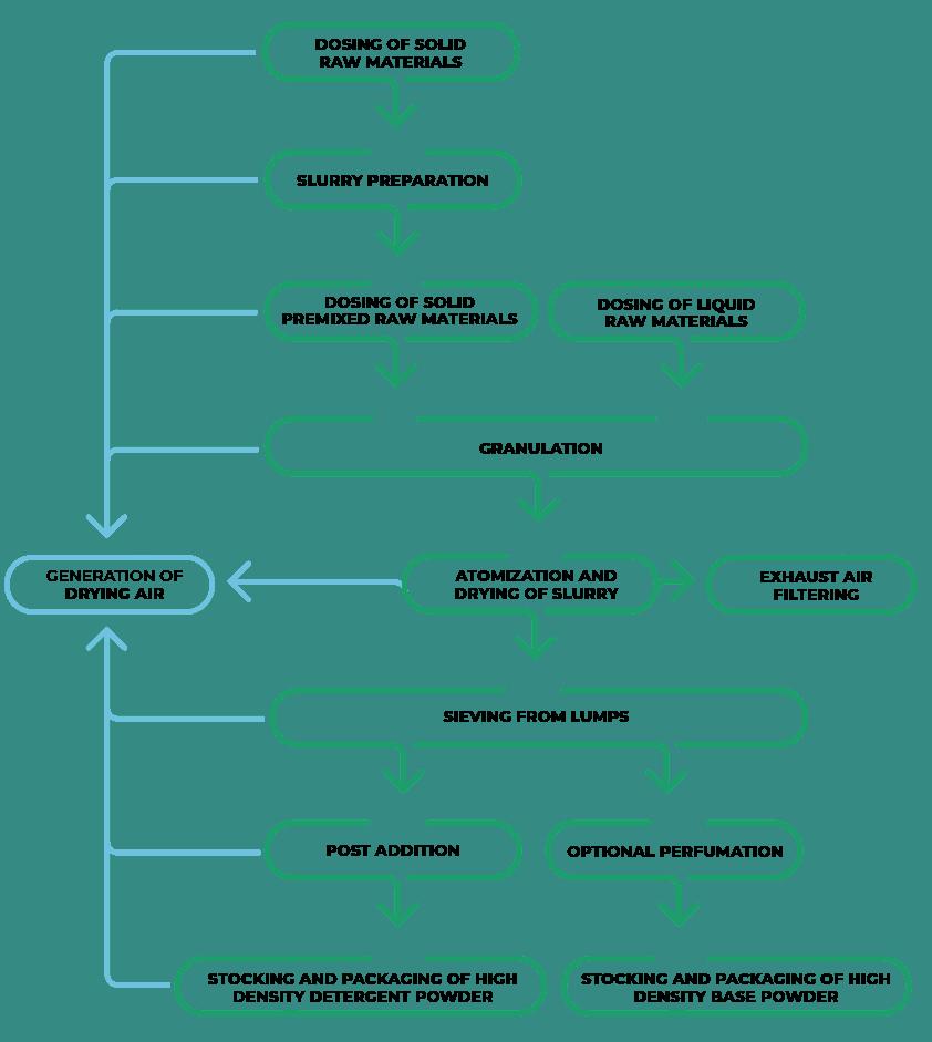 Технологическая схема Завода по производству гранулированных моющих средств