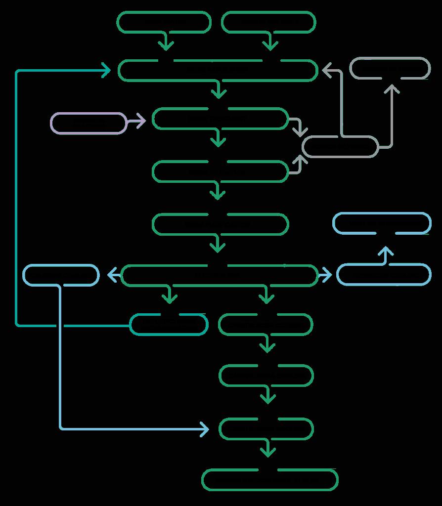 Gráfico de la planta de Hipoclorito continuo de Marsina