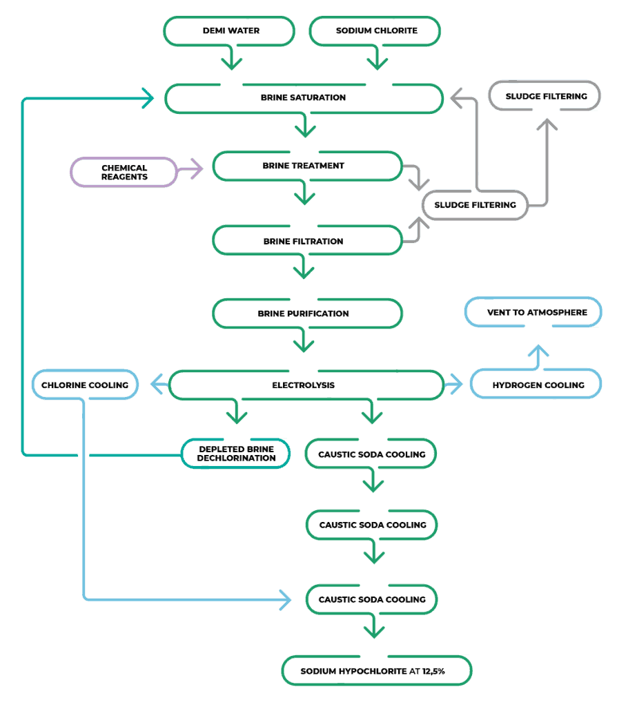 Marsina plant chart Hypochlorite continous