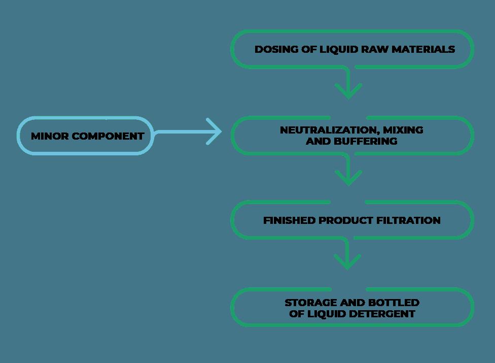 Технологическая схема Завода по производству жидких моющих средств