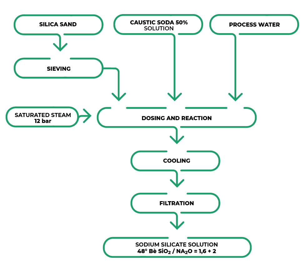 Plant chart Sodium Silicate