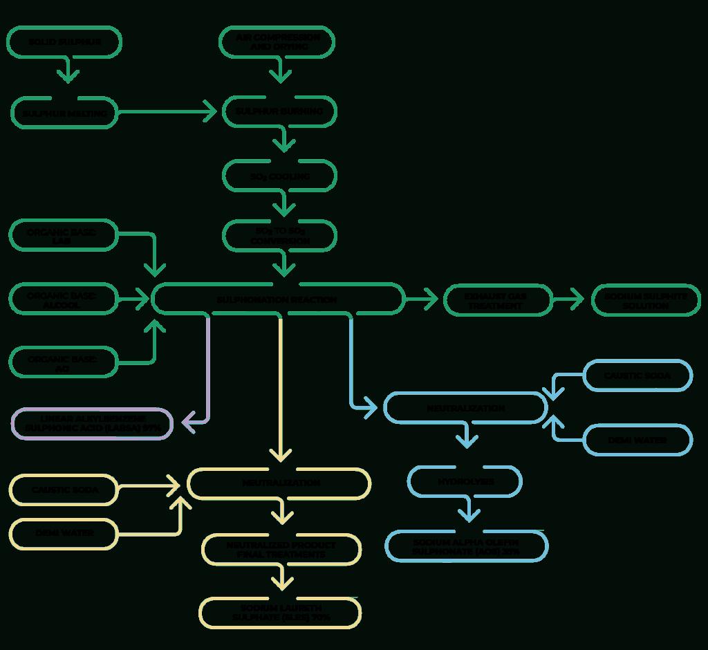 Gráfico de una planta de Sulfonación